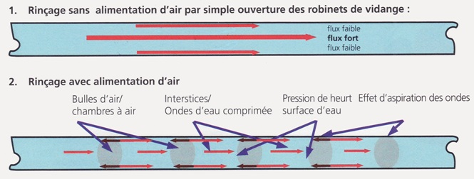 desembouage-hydrodynamique-principe-ropuls-rothenberger